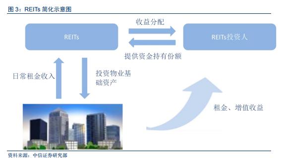 中国首单租赁住房REITs获批通过