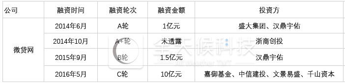 """业绩放缓、行业""""爆雷潮""""下:P2P车贷平台微贷网赴美IPO"""