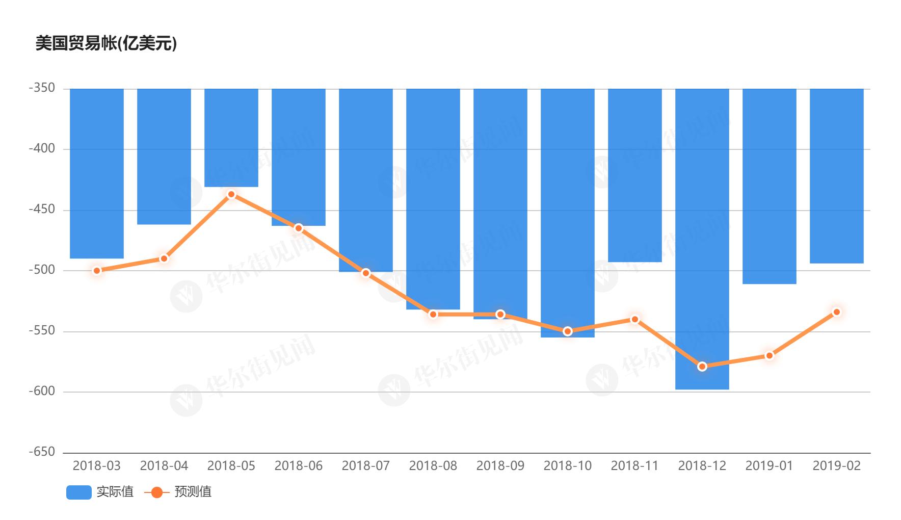 美国3月商品贸易逆差收窄 进出口双双环比增1%