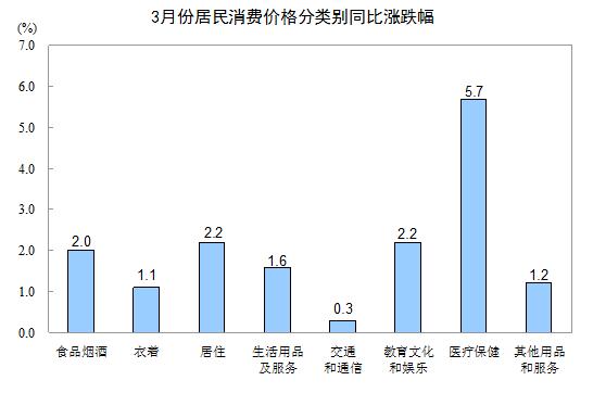"""急速赛车彩票数据:""""节日因素""""消退_中国三月通胀增速低于预期"""