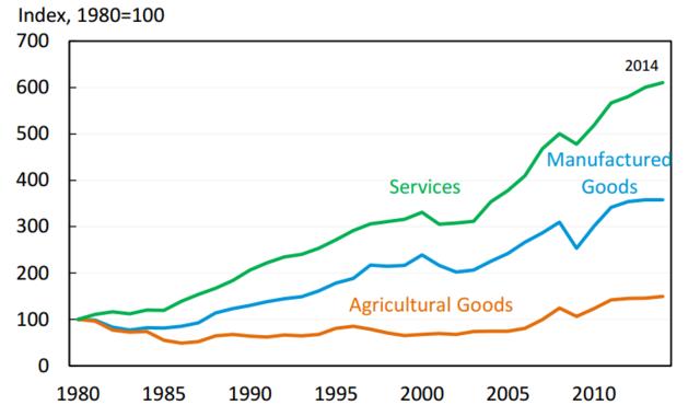 美国服务贸易增长迅速