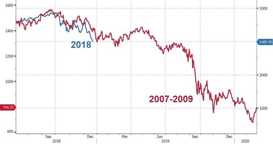 现在美股就像2008年再现!