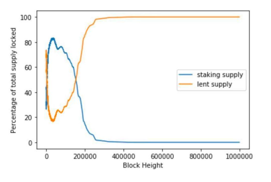 DeFi 有可能侵蚀 PoS 区块链的安全