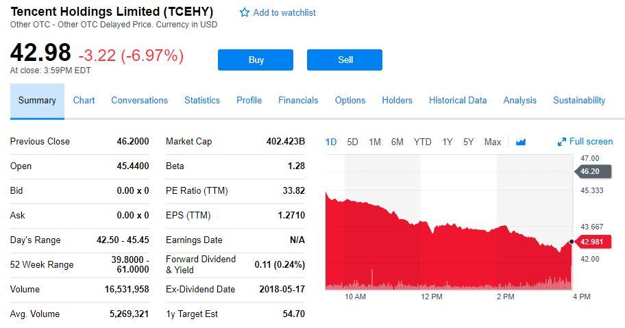 网络游戏将实施总量调控 腾讯网易美股隔夜重挫逾7%