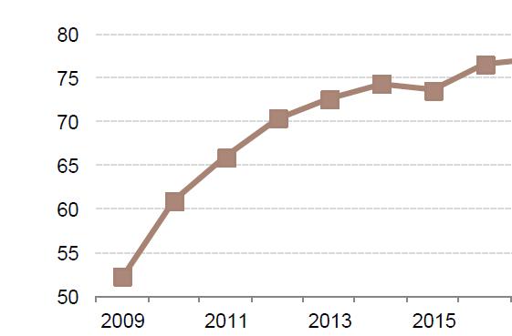 美国联邦债务占GDP比重