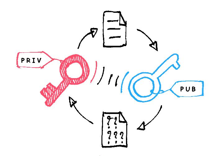 比特币地址和密钥之间有什么关系?它是如何生成的?|区块链课堂第3问