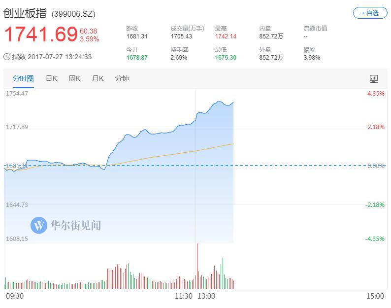 证金重仓创业板两家个股 创业板午后涨3.6% 沪指翻红