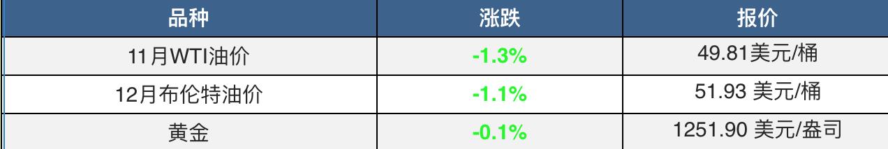疲软非农未吓退加息预期 美股结束三周连涨 期金创三年最大单周降幅