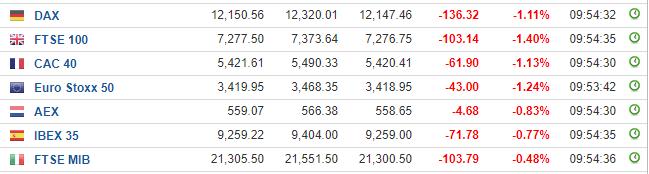 全球风险资产再启跌势 欧股跌幅扩大 原油走低