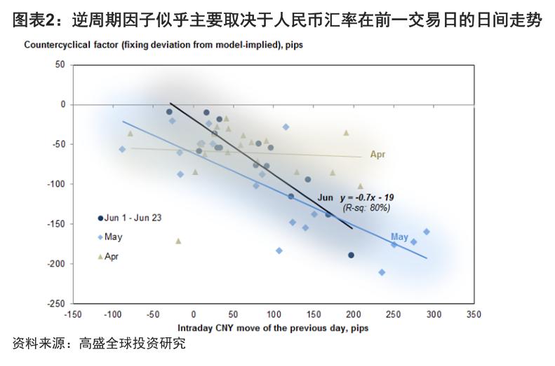 高盛探秘:逆周期因子究竟是如何影响人民币汇率的