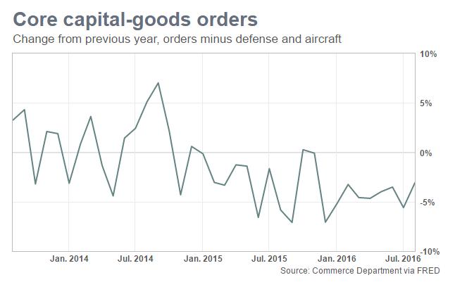 美国8月耐用品订单初值与上月持平 好于预期