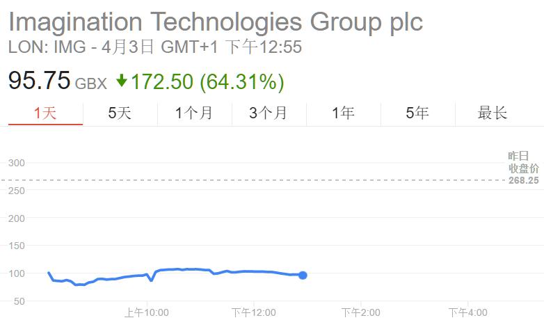 黑天鹅时刻:苹果打算自主生产GPU 原供应商股价暴跌70 - 木买蚂蚁 - hfzhangping的博客