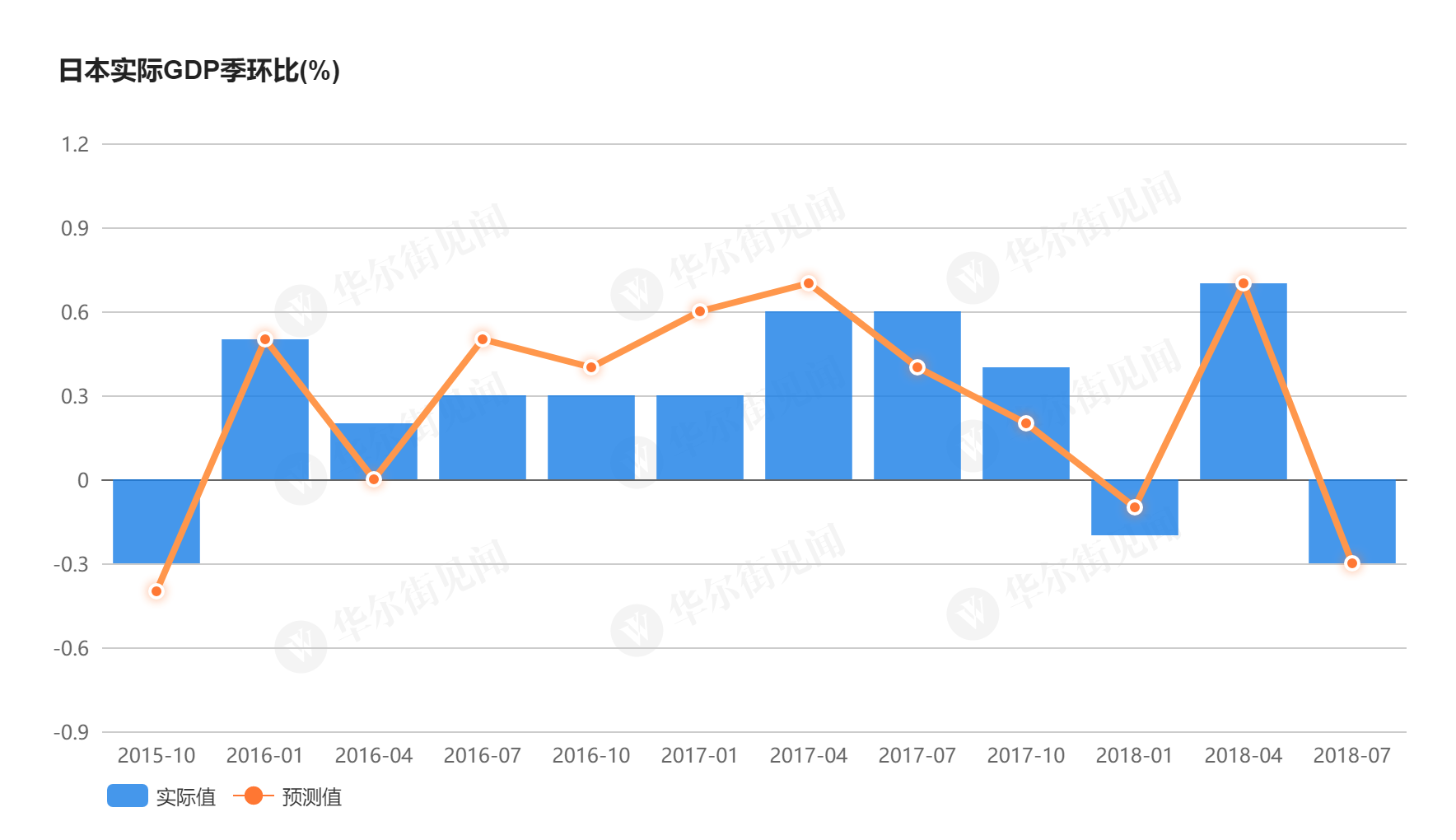 华尔街见闻也曾挑及,三季度日本GDP增速下滑的主要因为是自然灾难的影响和国际贸易的主要局势导致的出口大幅下滑。