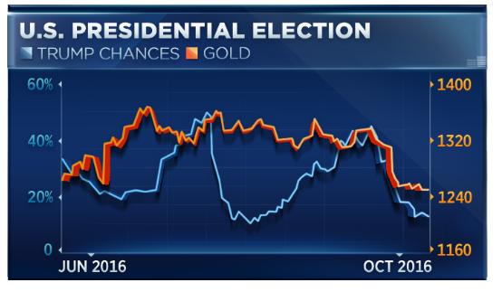为何金价走势与特朗普获胜概率密切相关?