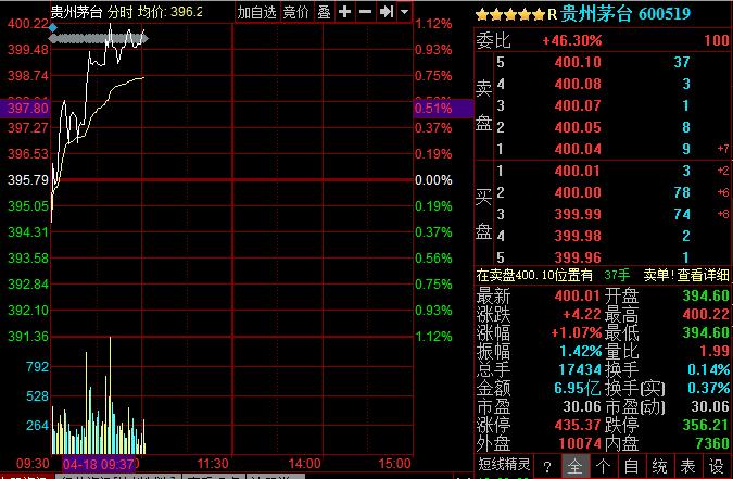 茅台总市值超5000亿元 约贵州省GDP一半
