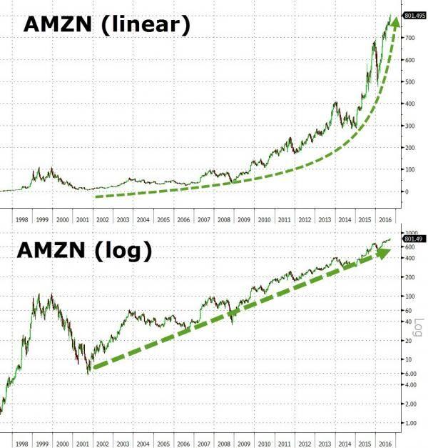 首破800美元!亚马逊股价翻倍只用了17个月