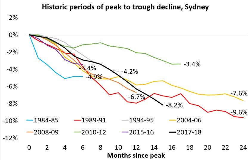 悉尼房价大跌 全球最长牛的房市要变成长熊了?
