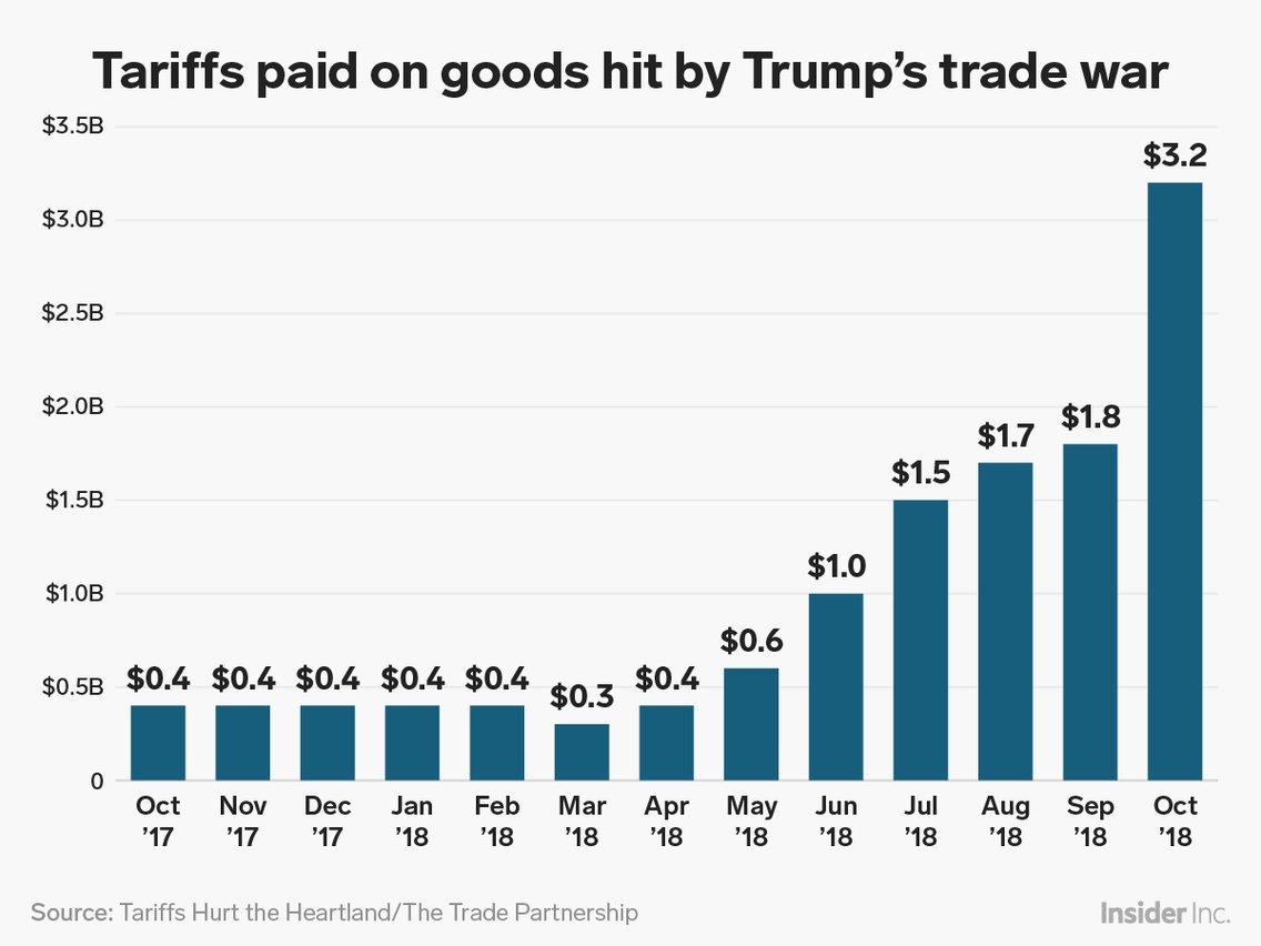 Business Insider分析指出,关税不起劲蔓延的主要因为有两个:一是受关税影响的商品越来越众,二是是关税到位的时间越来越长。