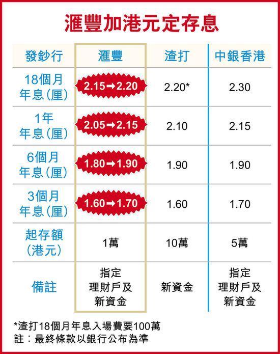 (上图来自香港经济日报)