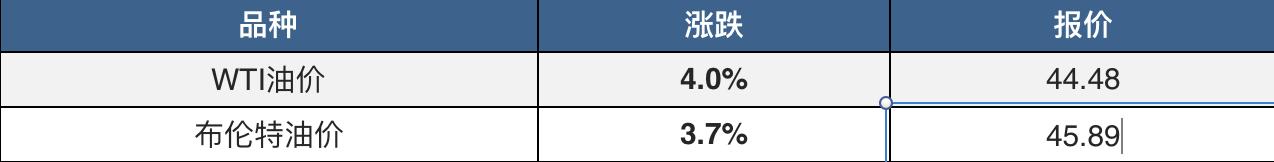 """油价暴跌近4%打破市场""""欢乐颂"""" 道指跌逾百点 期金创两个月最大单周涨幅"""