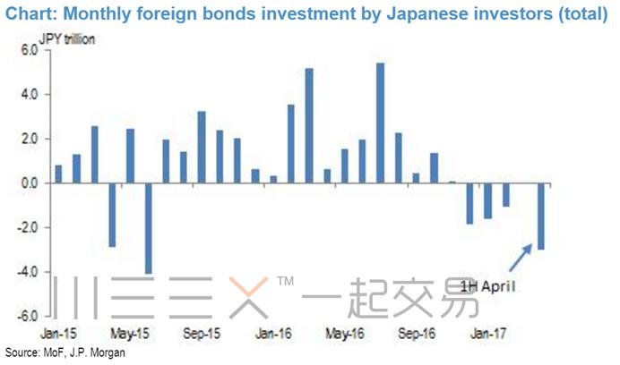 2017年日元专题。