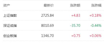 A股上演过山车走势 沪指收盘翻红 腾讯九连跌失守290港元