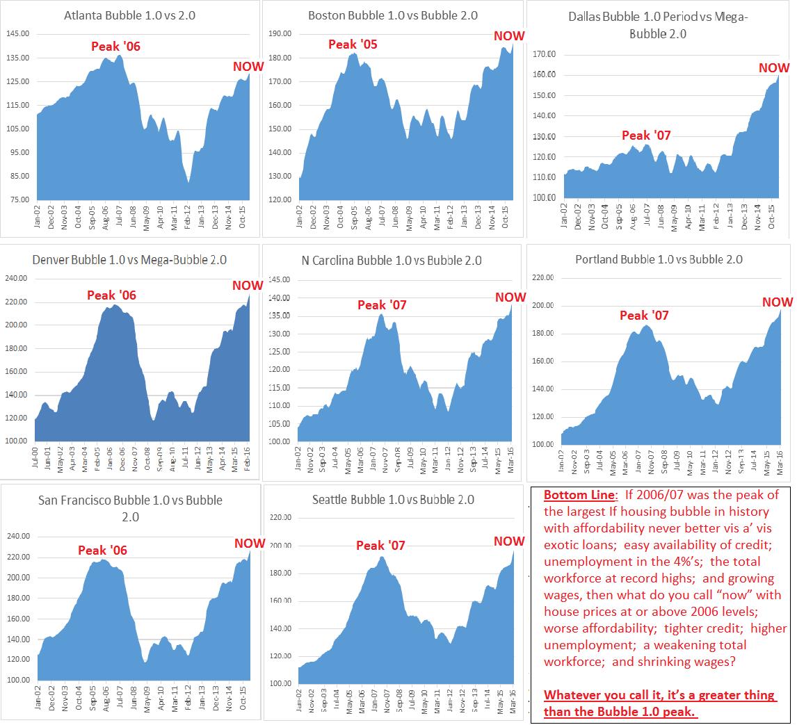 """美国楼市开始趋冷?""""风向标""""旧金山房价涨幅不足1%"""