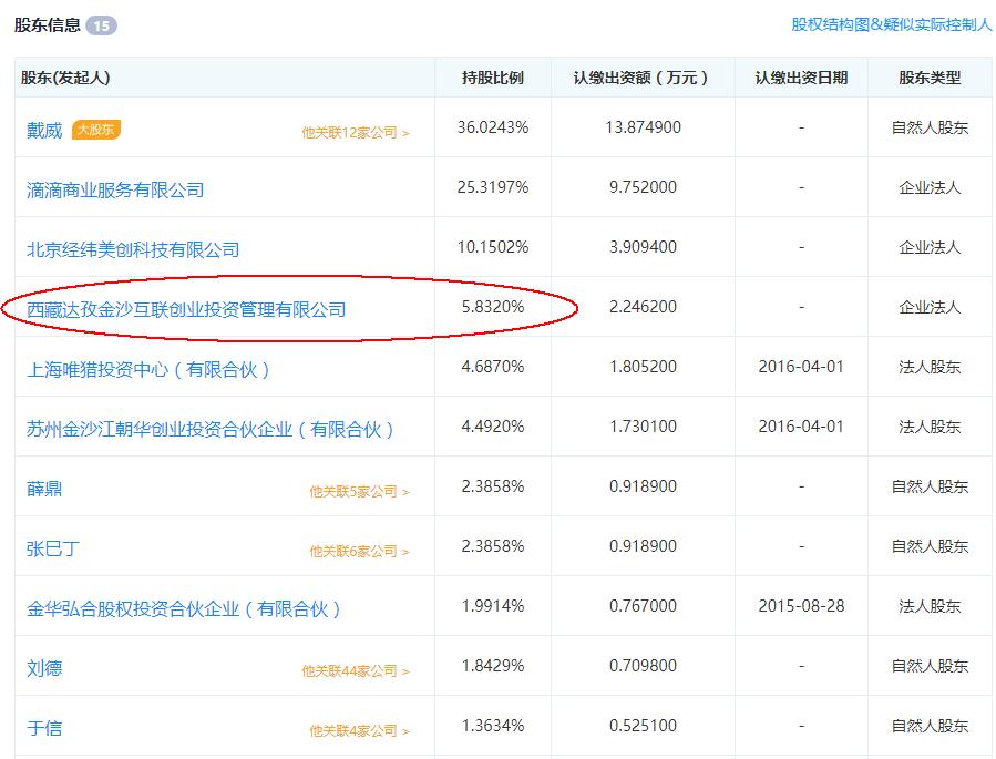 ofo股东信息 来源:企查查