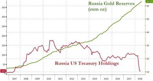 一边清仓美债一边囤积黄金 俄罗斯7月再买80万盎司黄金