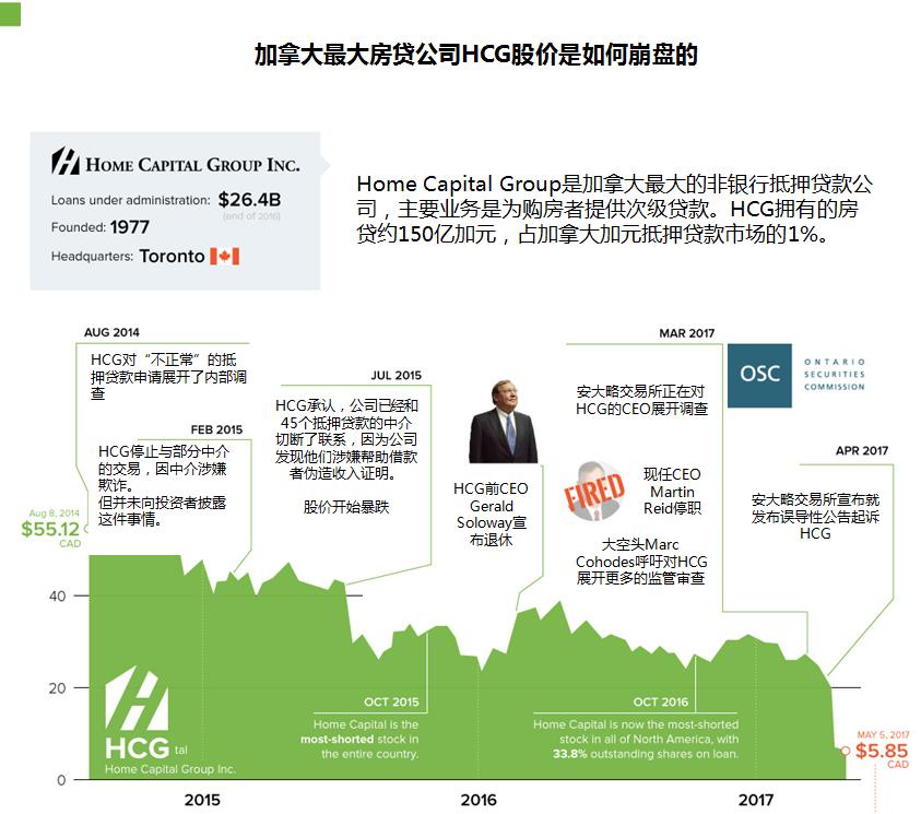 """""""次贷风暴眼"""":加拿大最大房贷公司是如何陨落的 - 木买蚂蚁 - hfzhangping的博客"""