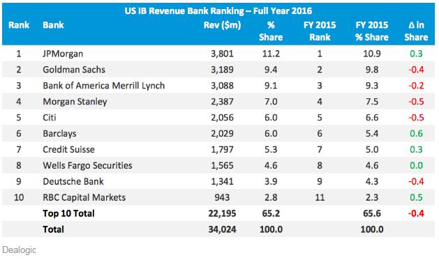 美國投行業務排名幾乎是全球排名的翻版,顯示了美國市場的重要地位。