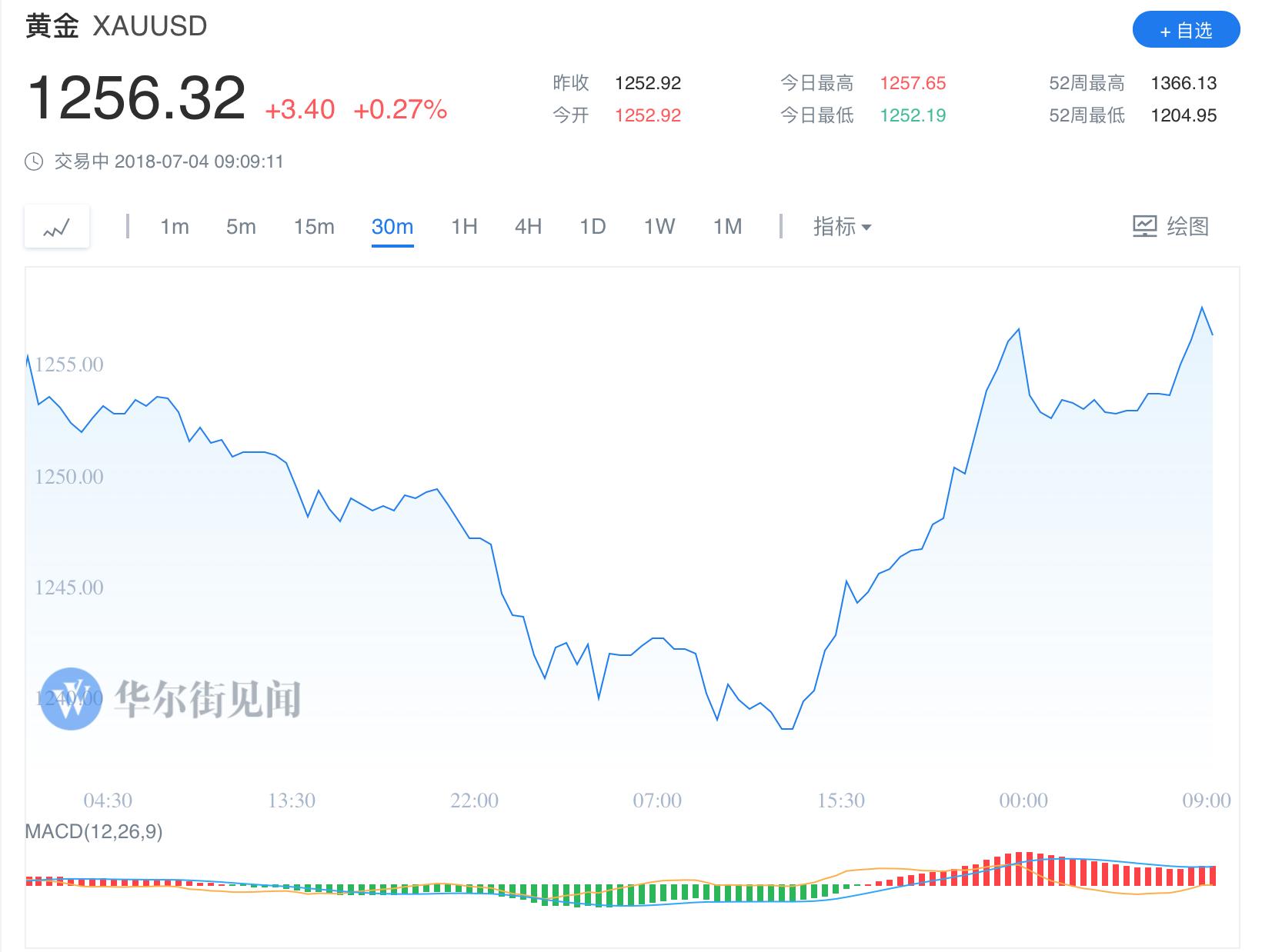 黄金抛售潮尚未结束 黄金还会继续下跌吗?