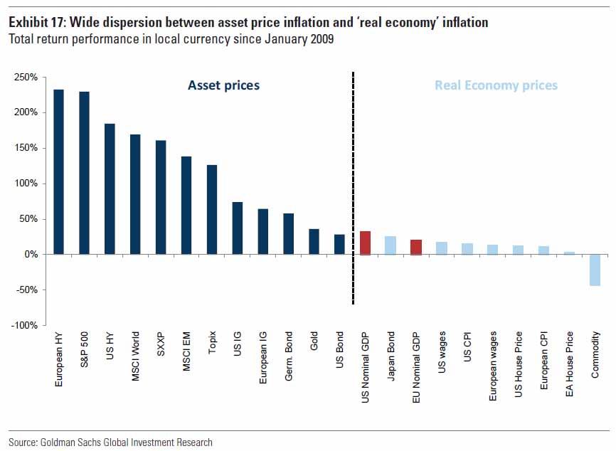 美联储通胀