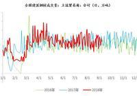 上海螺纹4660,唐山钢企18日到20日执行烧结、竖炉限产50%