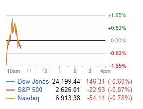 平安彩票会员登录:波动持续:道指日内振幅超900点,美股反弹后全线转跌