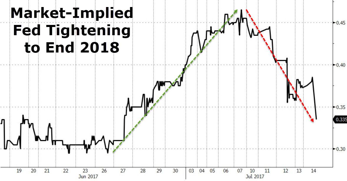 6月通胀零售数据令人失望 黄金站上1230 美元跳水 股债齐涨