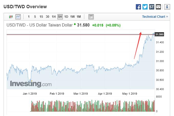 """台湾遭遇""""完美风暴"""":汇率暴跌、外资出逃、通胀抬头"""