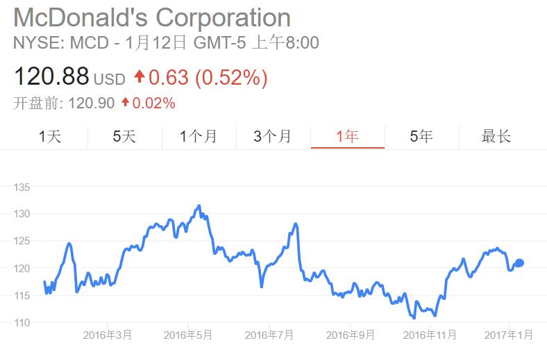 亚洲大撤退:麦当劳考虑出售日本业务股份