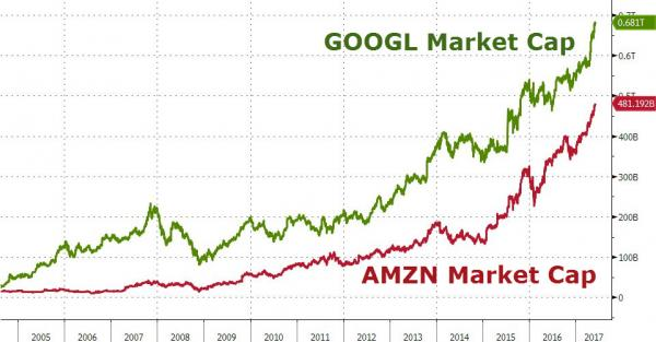 """继亚马逊之后 谷歌也成功跻身""""1000美元俱乐部"""" - 木买蚂蚁 - hfzhangping的博客"""