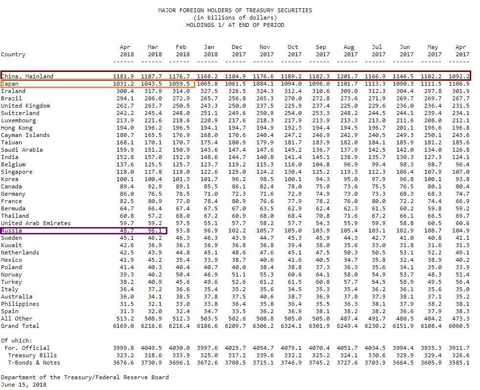 4月中国持美债跌落五个月高位_日本连续两月减持逾百亿美元