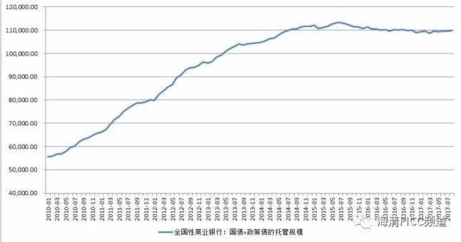 大行配置利率债规模持续下降