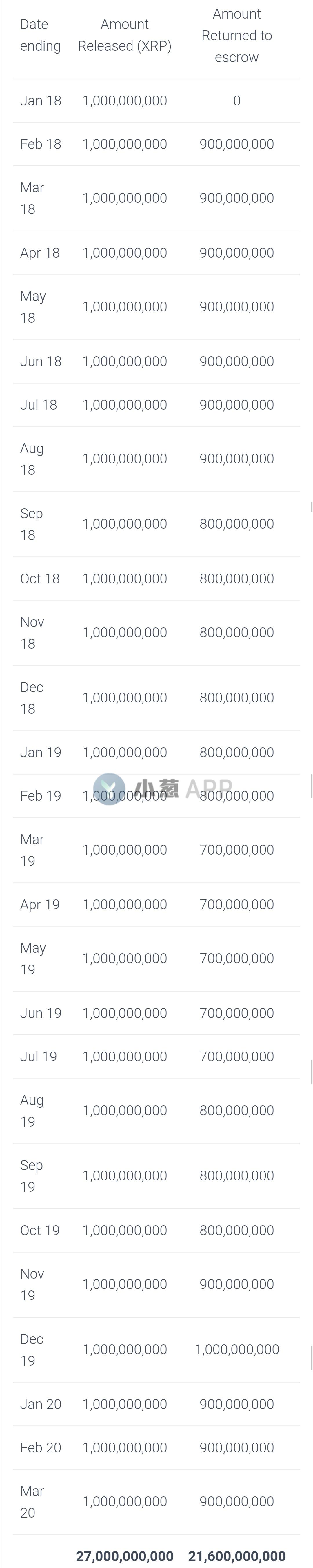 报告:Ripple在27个月内出售54亿枚XRP