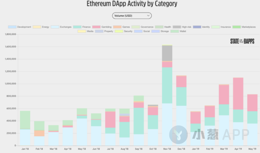 Ethereum 2019 half a year: out of the cold winter, towards the bustling