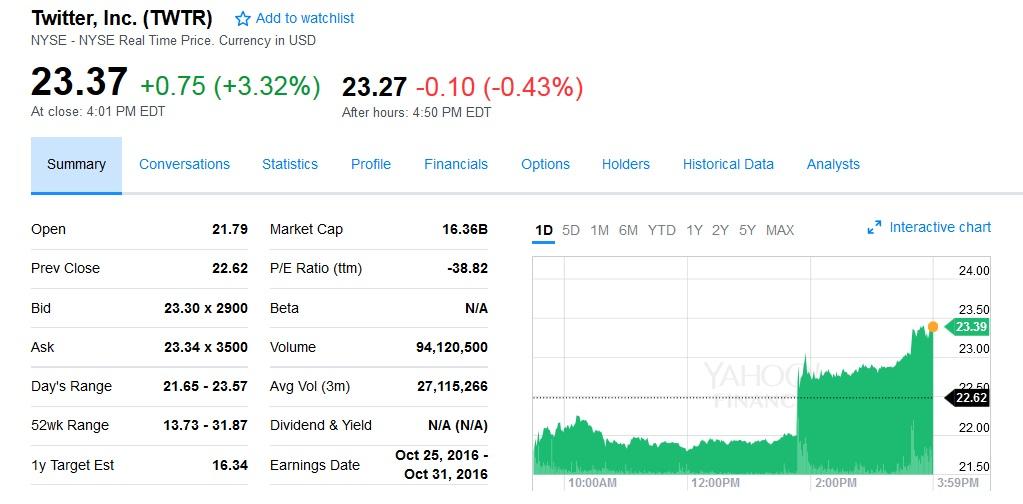 Twitter花落谁家?追求者名单再增迪士尼和微软