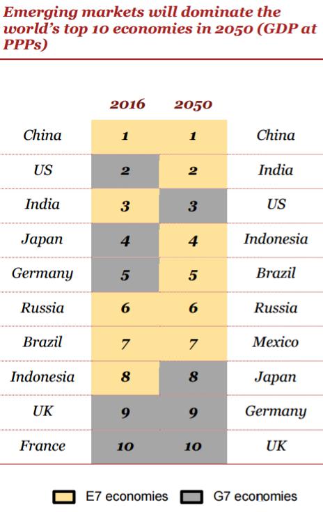30年后全球十大经济体