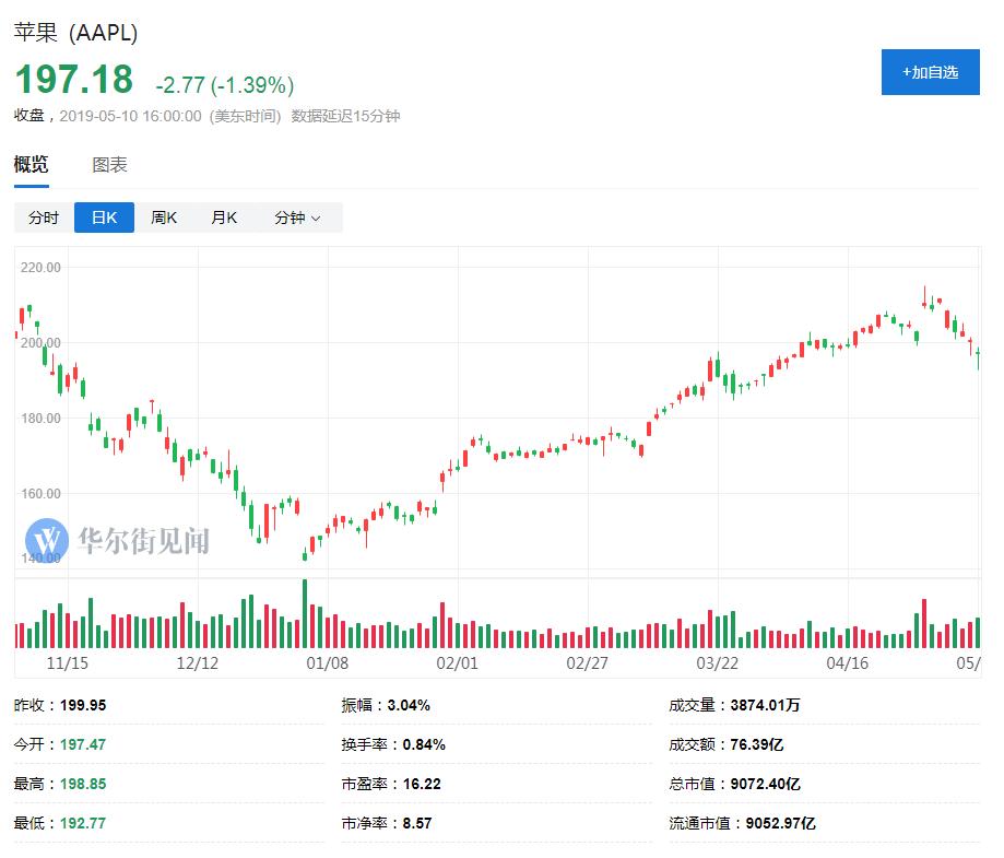 瑞银:4月iPhone在华销售情况大幅改