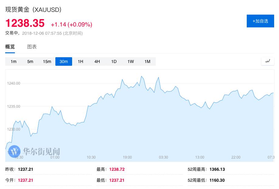 【黄金晨报】黄金1240关隘遭受强劲阻力 钯金16年来初次赶超金价