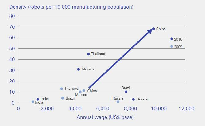 https://www.zerohedge.com/sites/default/files/inline-images/china%20robot%20wages.jpg?itok=M_99ove3
