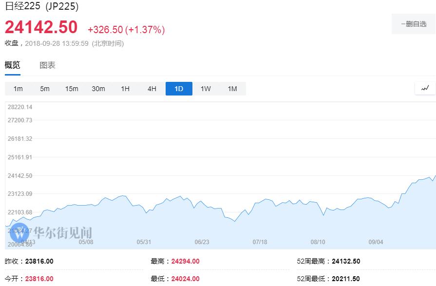 日经指数触及1991年以来新高 收盘涨近1.4% 日元刷新年内新低