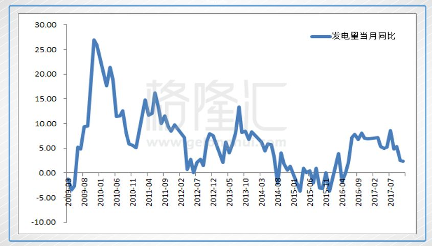 gdp 发电量_中国gdp增长图
